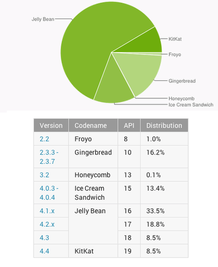 Android Distribution - May 2014