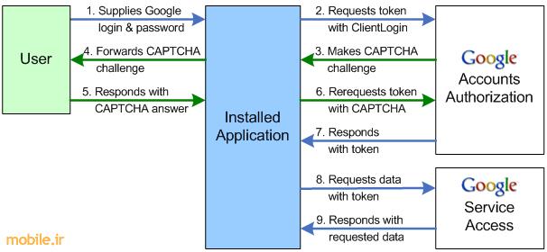 ClientLogin Diagram