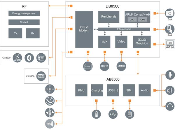 U8500 Blockdiagram