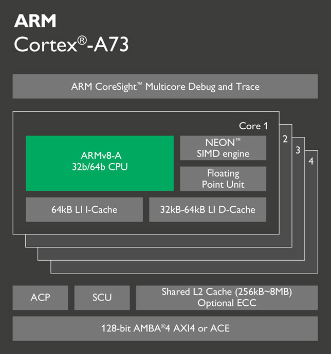 ARM-Cortex-A73 Chip Diagram