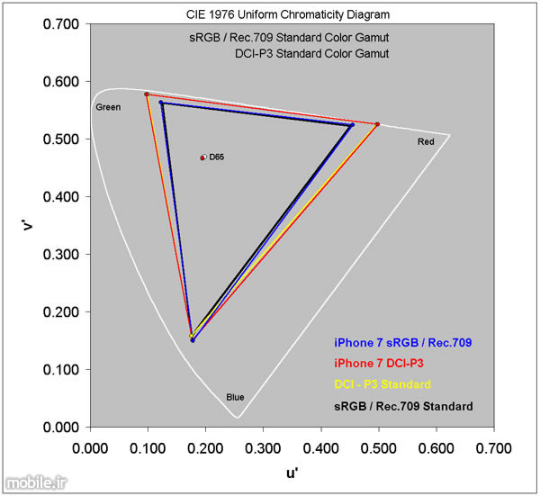 apple iphone 7 display test by displaymate