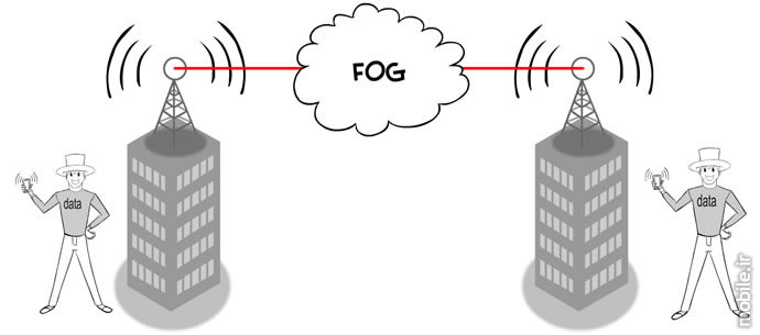 wireless communication technology overview part 2 fso communications