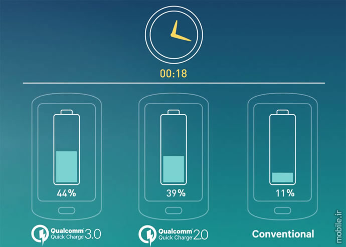fast charging technology overview