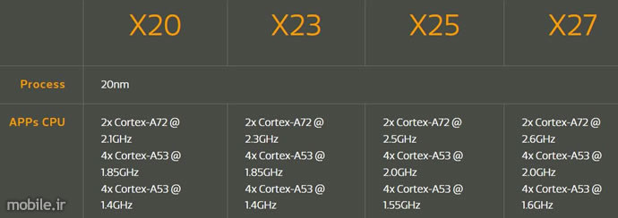 introducing mediatek helio x23 and x27 socs