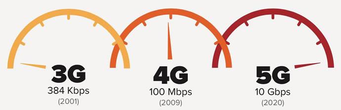 3g to 4g to 5g speedometer
