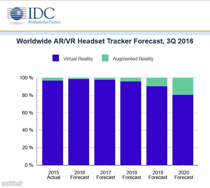 idc augmented and virtual reality report q3 2016
