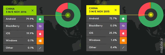 kantar worldpanel smartphone os sales for the three months ending november 2016