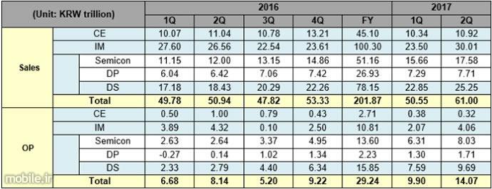 Samsung Q2 2017 Financial Result