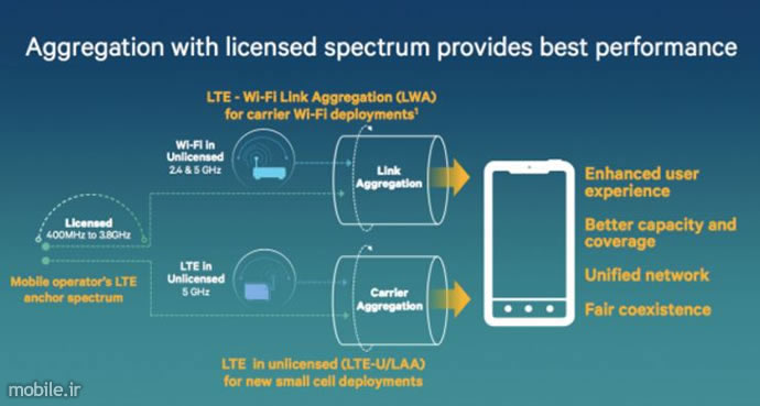 Introducing Samsung Cat 18 6CA LTE Modem