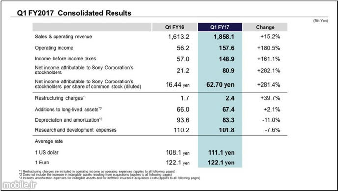 Sony Q1 2017 Financial Results
