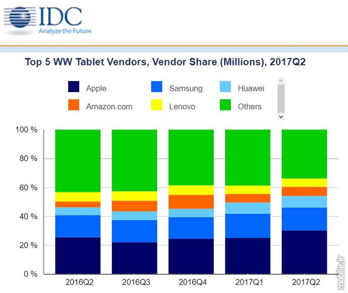 IDC Tablet Market Report Q2 2017