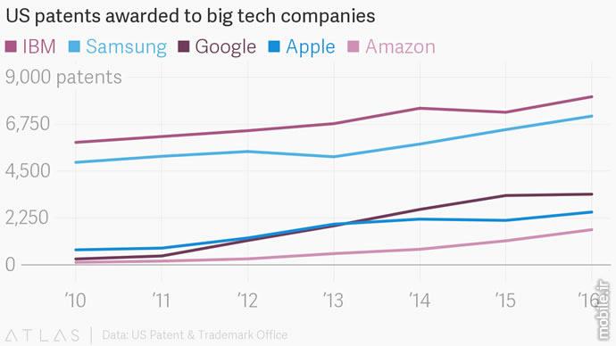 IBM and Samsung Highest Number Patent Registration US
