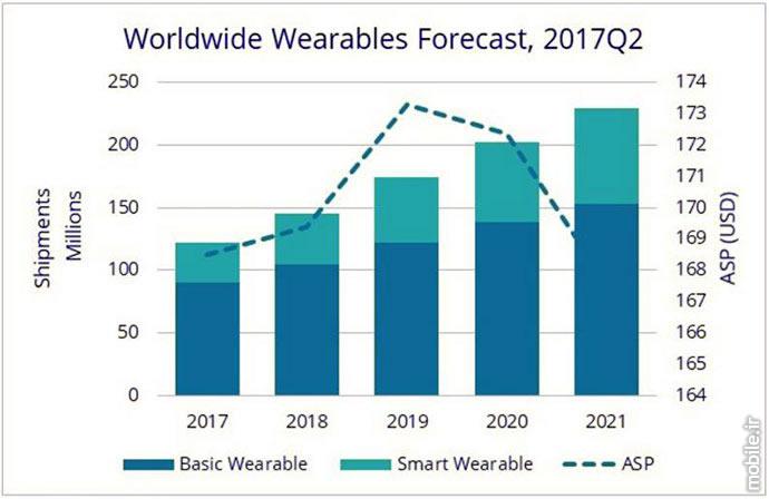 IDC Wearable Products Report in 2017 and 2021  پیشبینی IDC از بازار پوشیدنیها تا سال 2021 – ساعتها محبوبترین دیوایسهای پوشیدنی خواهند بود idc wearable products report in 2017 and 2021 06