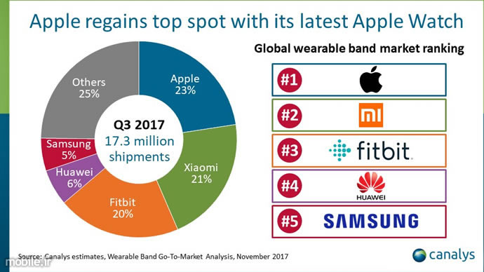 Canalys Wearable Bands Market Report Q3 2017