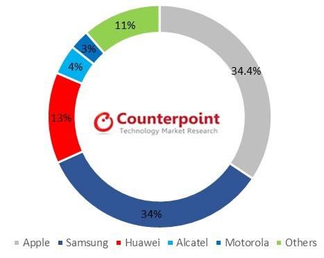 Counterpoint UK Smartphone Market Report Q3 2017
