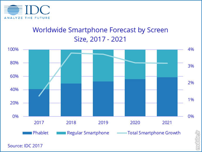 IDC Smartphone and Phablet Market Report 2017 2021