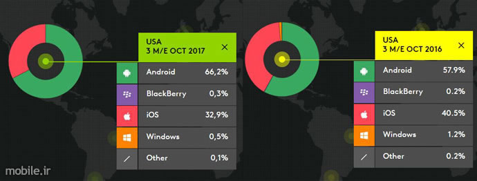Kantar Worldpanel Smartphone OS Market Report Three Months Ending October 2017