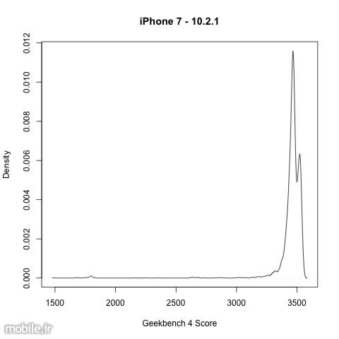 iPhone Throttle Performance to Preserve Battery Life