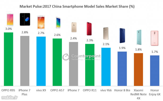 Counterpoint China Smartphone Market 2017 Report