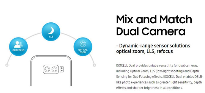 Introducing Samsung ISOCELL Camera Sensor
