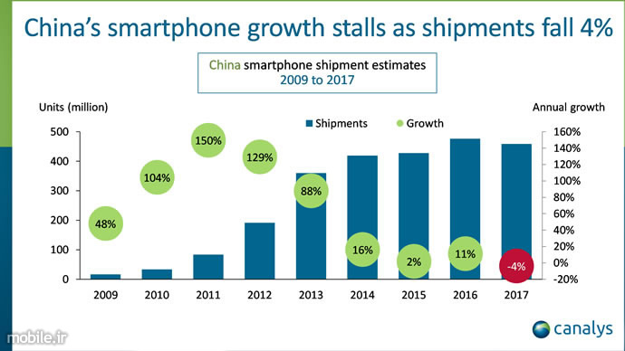 Canalys Chinas Smartphone Market First Annual Decline 2017 Report