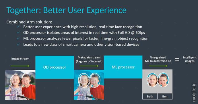 Introducing ARM Trillium New Machine Learning Platform
