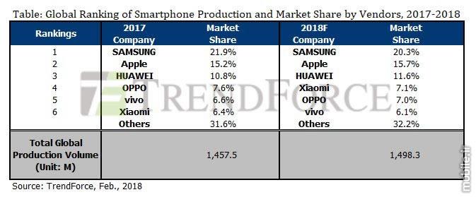 TrendForce Global Smartphone Market Prediction 2018