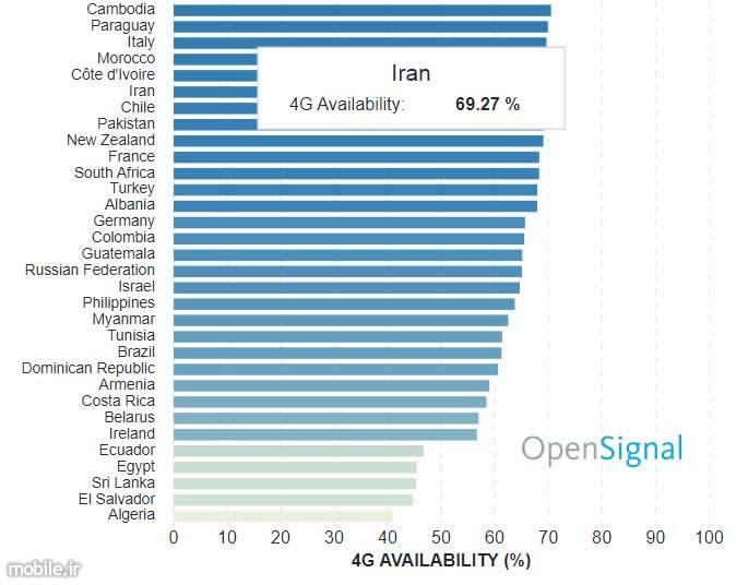 OpenSignal Global LTE Performance Feb 2018