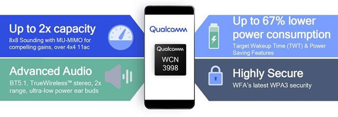Introducing Qualcomm WCN3998 Integrated 802 11ax ready Solution for Smartphones