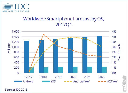 IDC Smartphone OS Report Full Year 2017