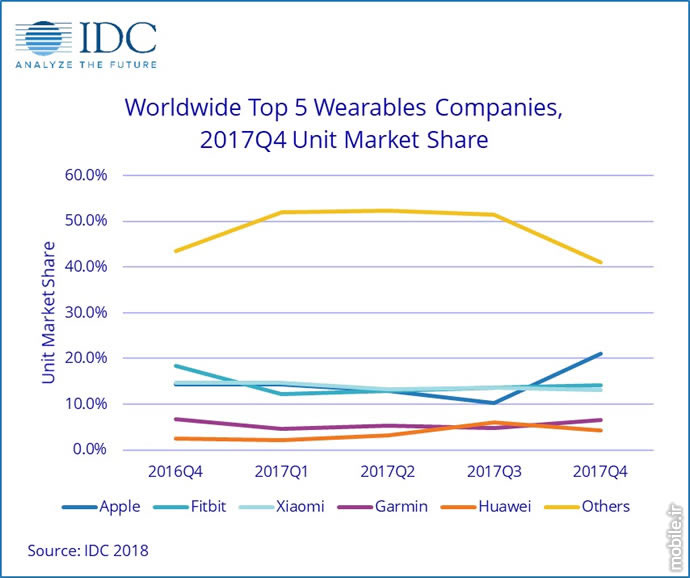 IDC Wearables Market Report Q4 and Full Year 2017