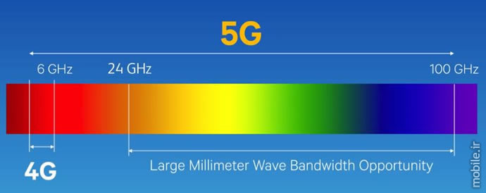 5G mmWave Technology Overview