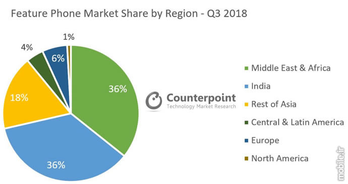 Counterpoint Feature Phone Market Report Q3 2018