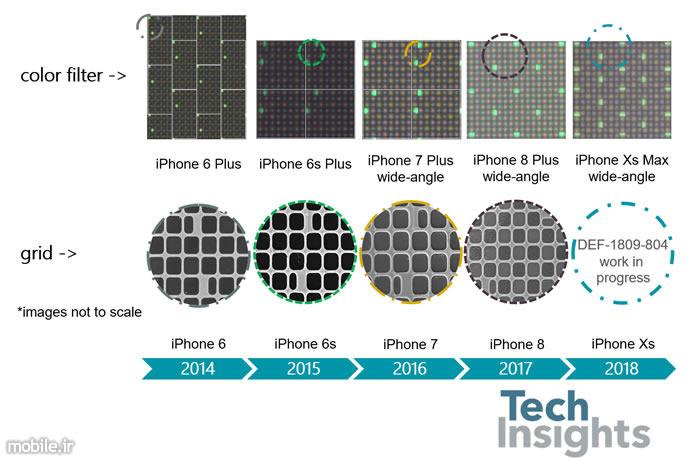 iPhones Focus Pixels Progression Overview