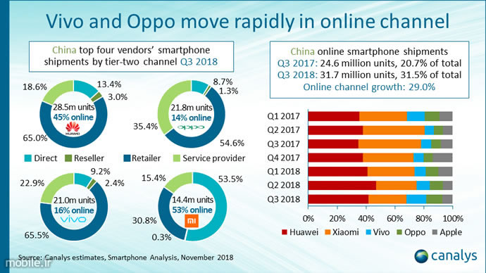 Canalys Chinese Smartphone Market Report Q3 2018