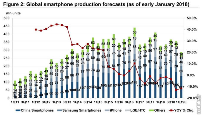 Credit Suisse Smartphone Production Report 2019
