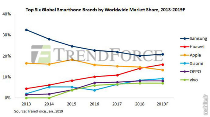 TrendForce Global Smartphone Production Report 2019