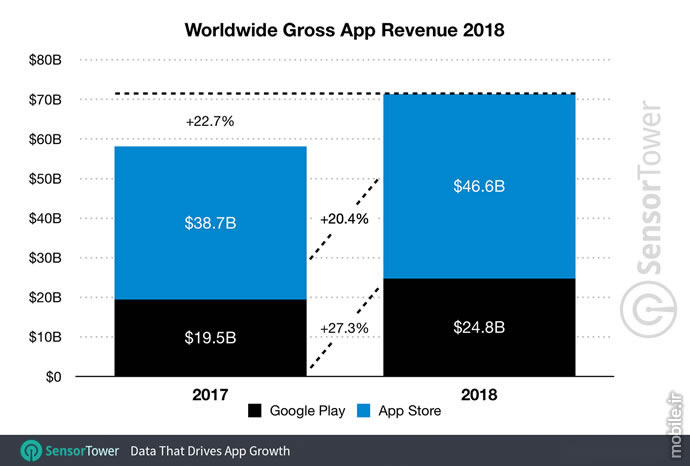SensorTower App Revenue and Downloads Report 2018