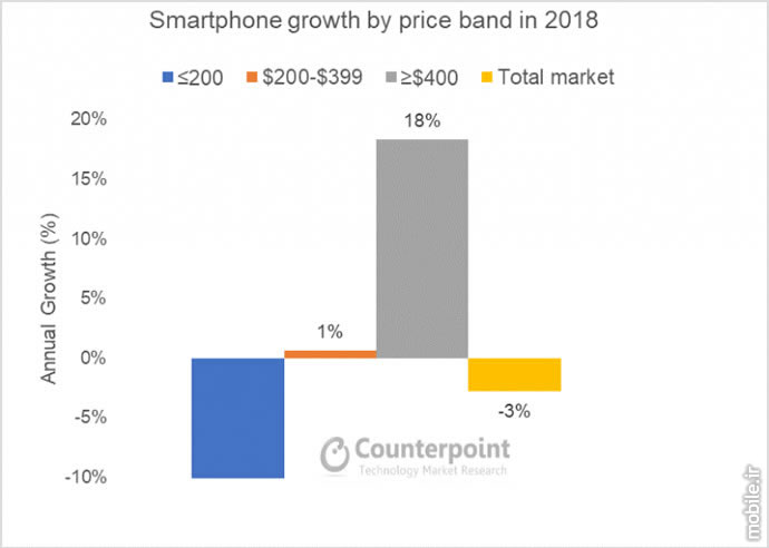 Counterpoint Global Premium Smartphone Market Report 2018