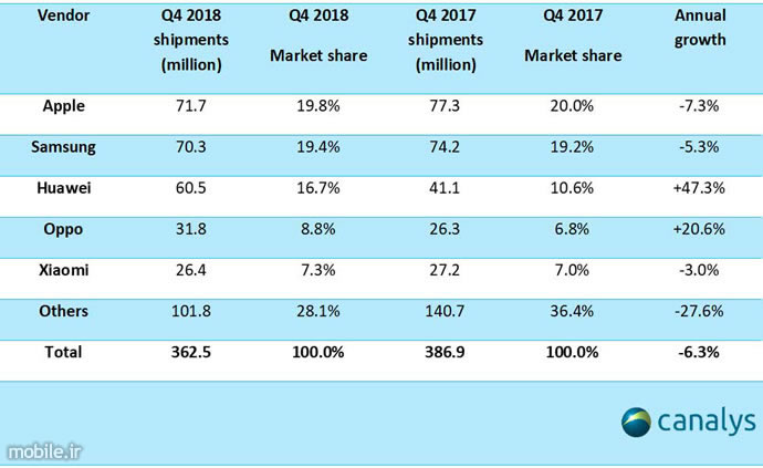 Canalys Smartphone Market Report Q4 and Full Year 2018