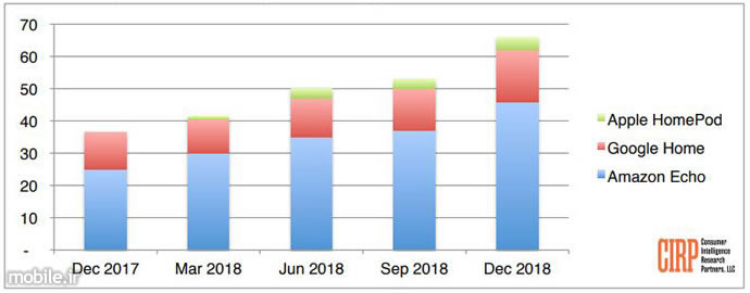 CIRP Smart Speaker U.S Market Report 2018