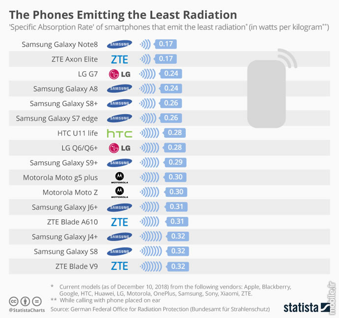 The Phones Emitting the Most Radiation Overview