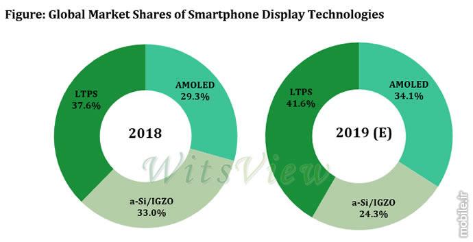 TrendForce LTPS Display Market Prediction Report 2019