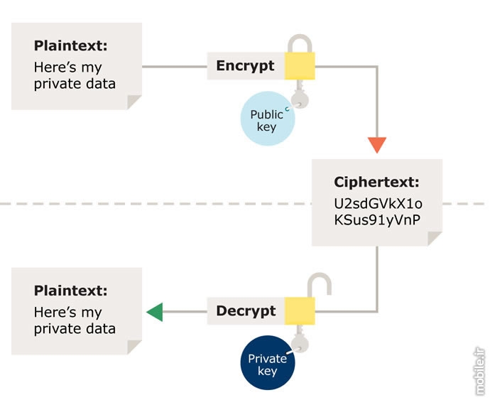 Mobile Data Encryption Techniques Overview