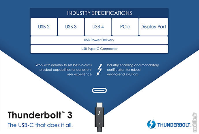 Introducing USB4 Specifications