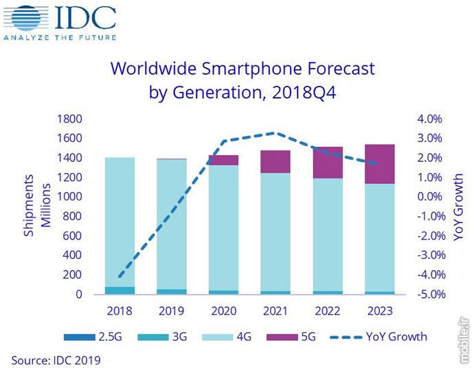 IDC Smartphone Market Forecast 2019 2023