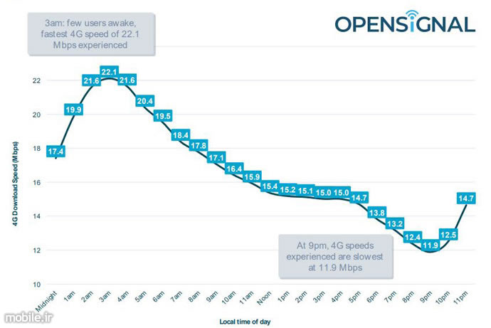 Opensignal the 5G Opportunity Report
