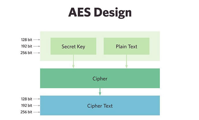 Advanced Encryption Standard aka AES Overview