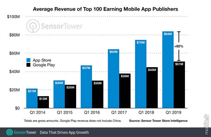 SensorTower Google Play vs App Store Revenue Report Q1 2019
