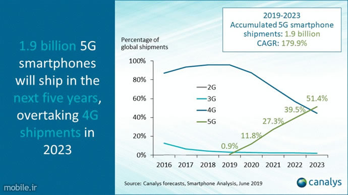 Canalys 5G Smartphones Shipment Forecast 2019 2023